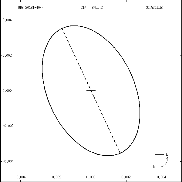 wds20181%2B4044c.png orbit plot