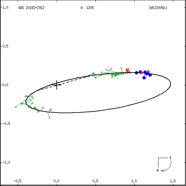 wds20182%2B2912b.png orbit plot