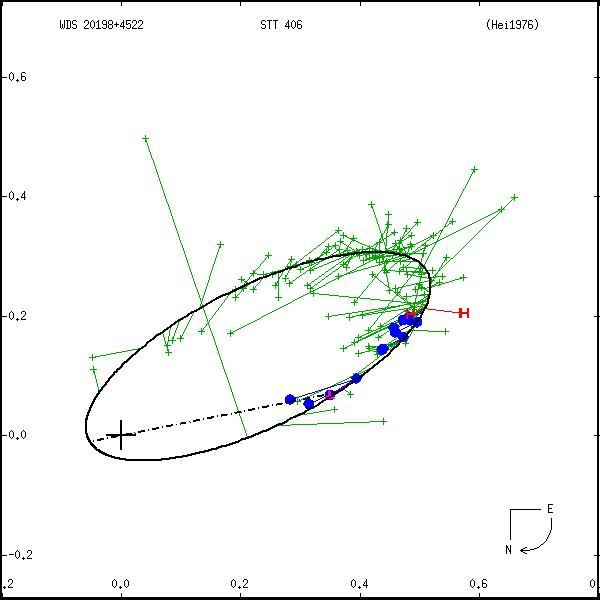 wds20198%2B4522a.png orbit plot