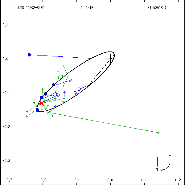 wds20202-3435b.png orbit plot