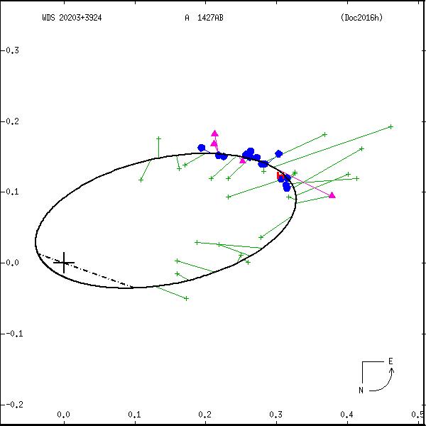 wds20203%2B3924b.png orbit plot