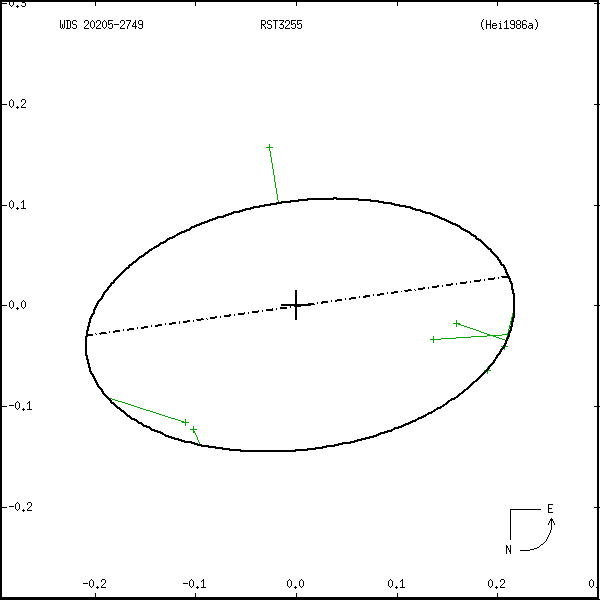 wds20205-2749a.png orbit plot