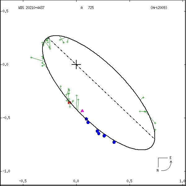 wds20210%2B4437a.png orbit plot