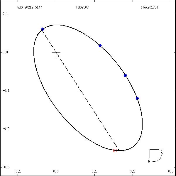 wds20212-5147e.png orbit plot