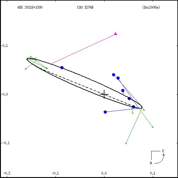 wds20216%2B1930c.png orbit plot