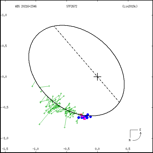 wds20216%2B2346a.png orbit plot