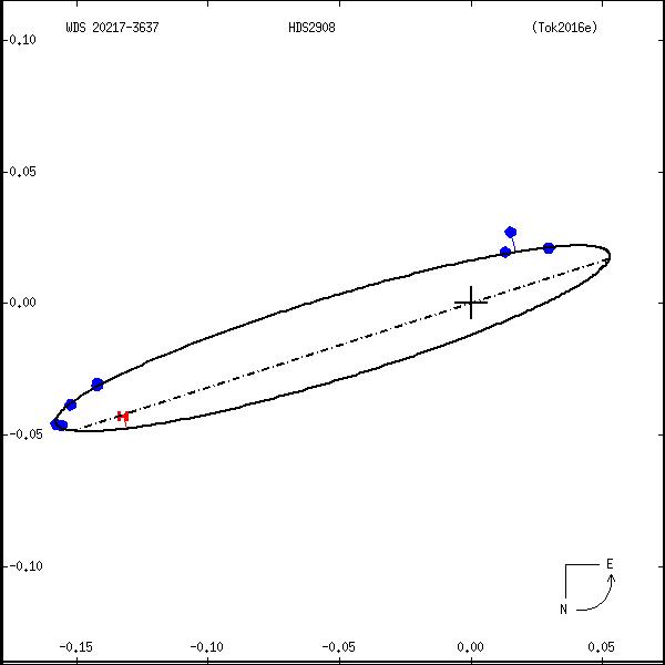 wds20217-3637a.png orbit plot