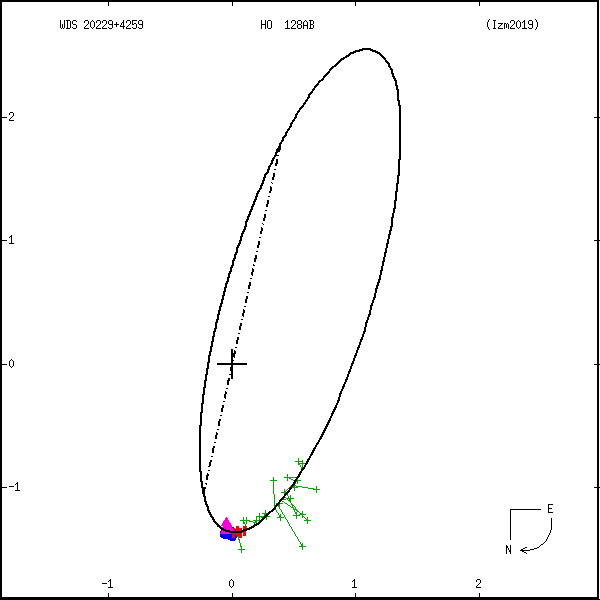 wds20229%2B4259a.png orbit plot