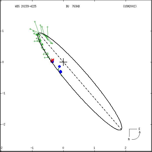wds20239-4225a.png orbit plot