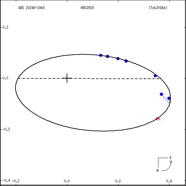 wds20248-1943a.png orbit plot