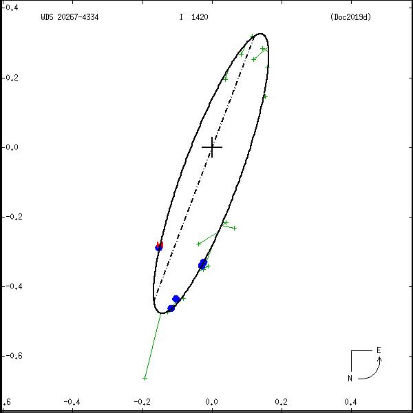 wds20267-4334b.png orbit plot