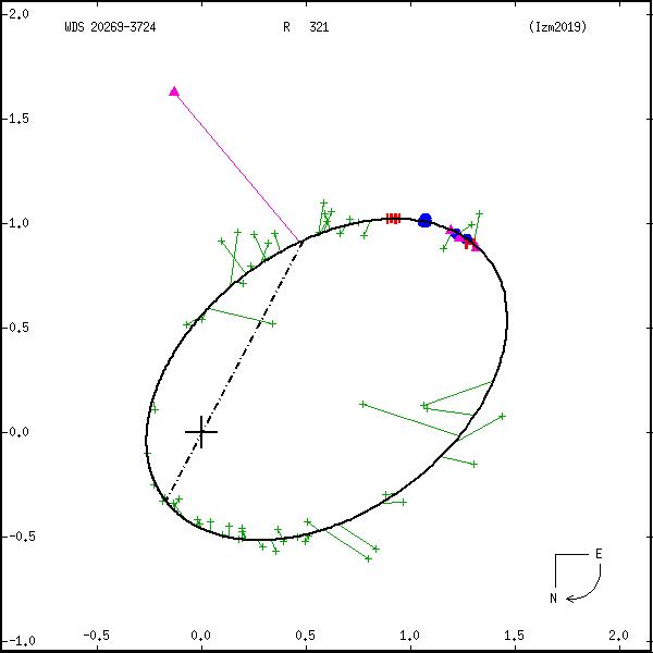 wds20269-3724b.png orbit plot