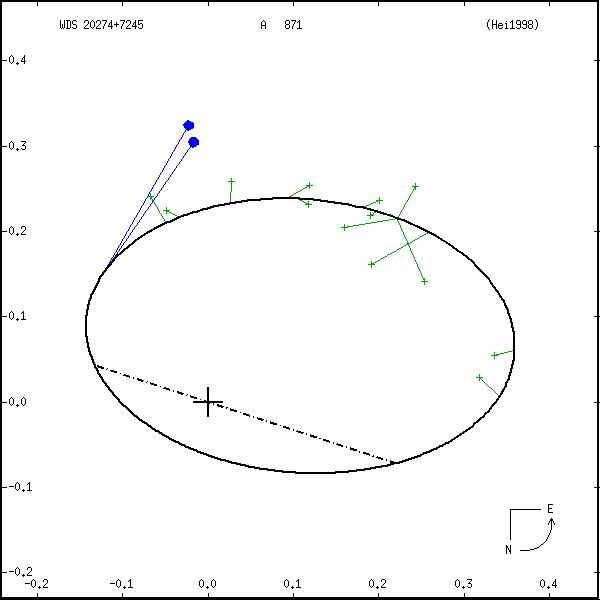 wds20274%2B7245a.png orbit plot