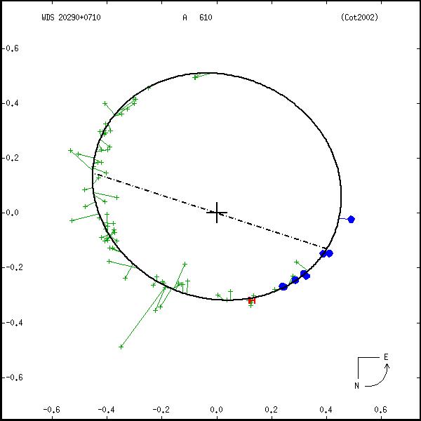 wds20290%2B0710a.png orbit plot