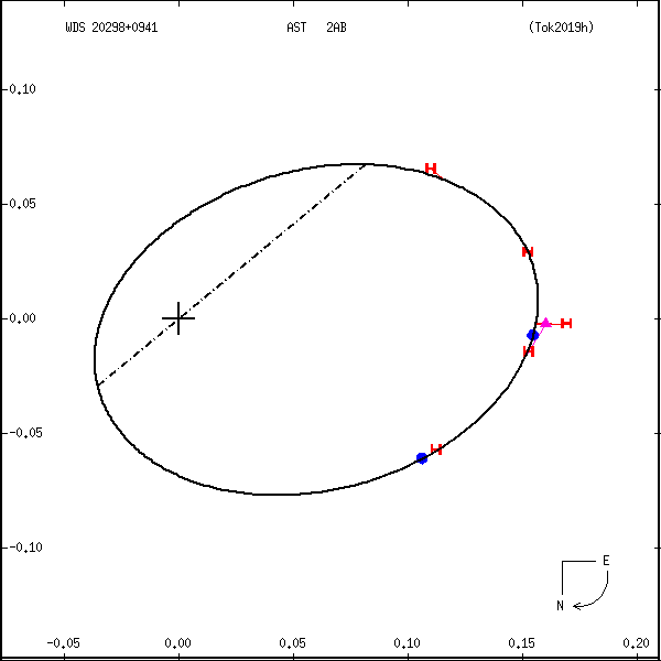 wds20298%2B0941c.png orbit plot