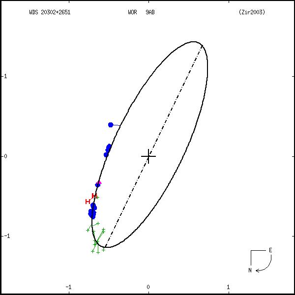 wds20302%2B2651a.png orbit plot