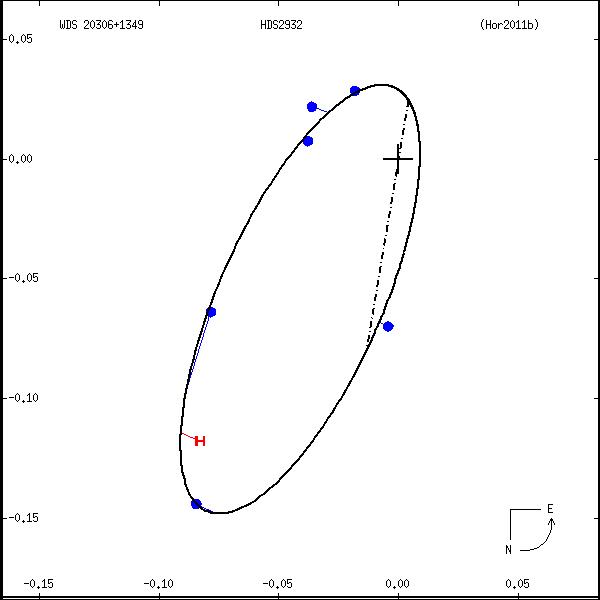 wds20306%2B1349a.png orbit plot