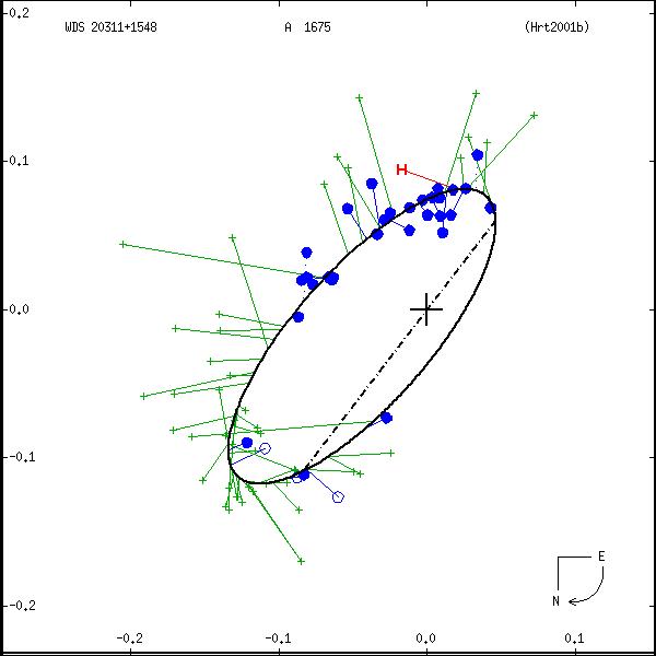 wds20311%2B1548a.png orbit plot