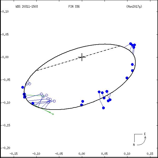 wds20311-1503e.png orbit plot