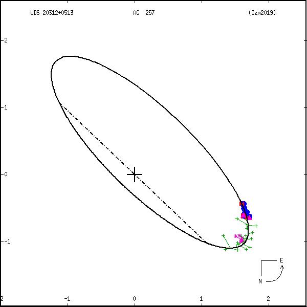 wds20312%2B0513b.png orbit plot