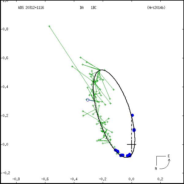 wds20312%2B1116a.png orbit plot