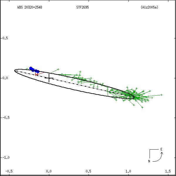 wds20320%2B2548a.png orbit plot
