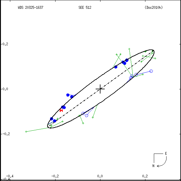 wds20325-1637a.png orbit plot