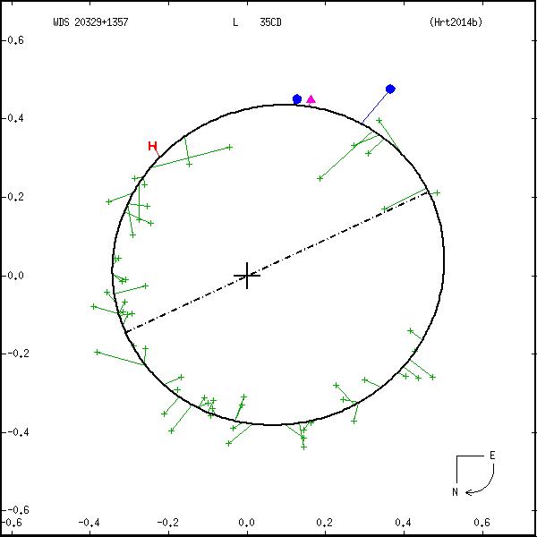 wds20329%2B1357b.png orbit plot