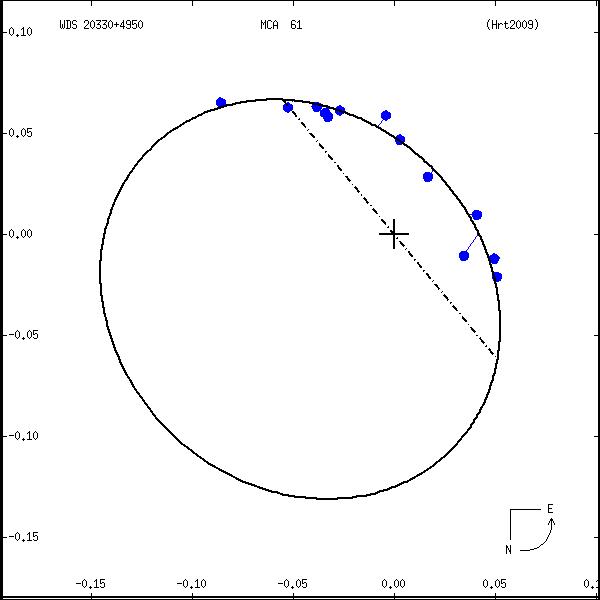 wds20330%2B4950a.png orbit plot