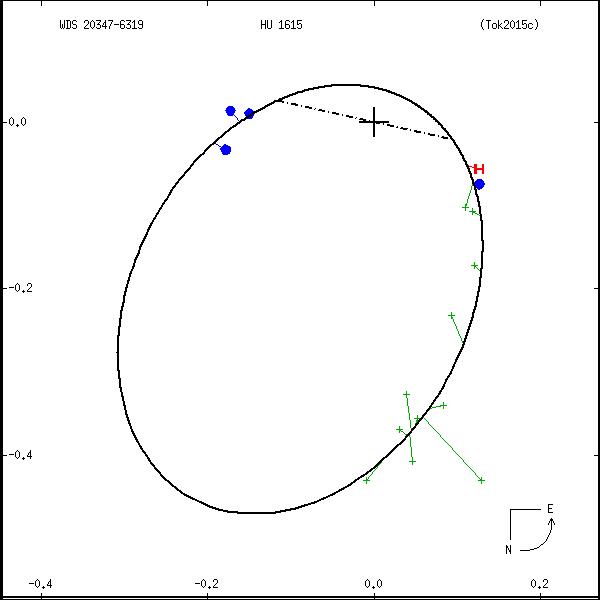 wds20347-6319b.png orbit plot