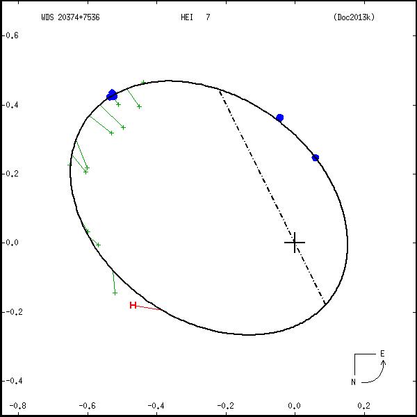 wds20374%2B7536a.png orbit plot