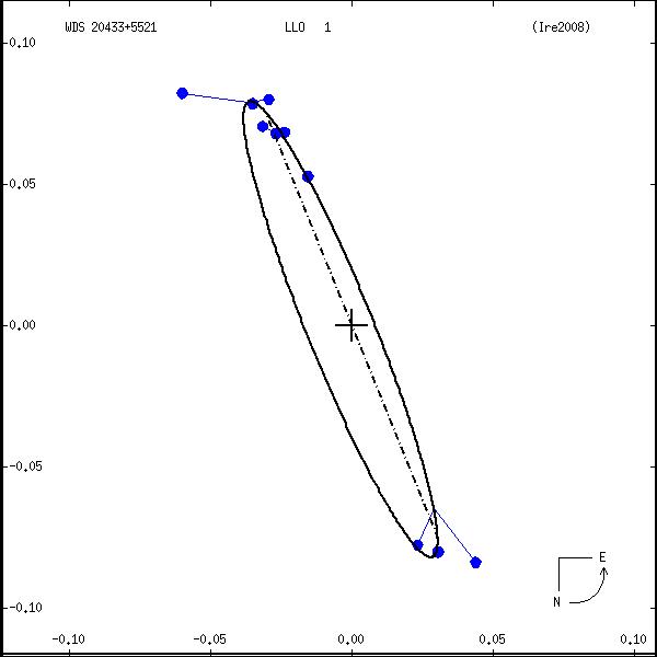 wds20433%2B5521a.png orbit plot