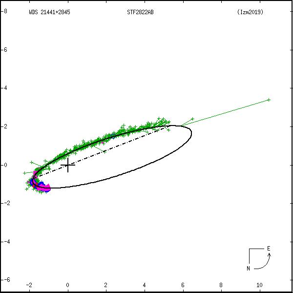 wds21441%2B2845b.png orbit plot