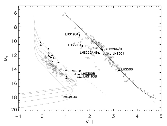 Press release aas meeting san diego 2005 fig 2this hr diagram shows the two subdwarf and white dwarf binaries lhs193ab and lhs300ab main sequence stars are represented by the thick fitted line ccuart Choice Image